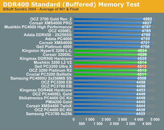 DDR400 Standard (Buffered) Memory Test