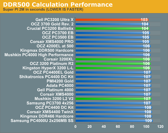 DDR500 Calculation Performance