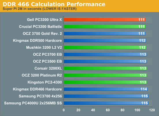 DDR 466 Calculation Performance
