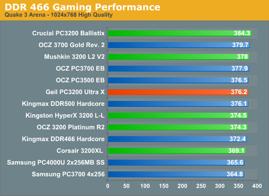 DDR 466 Gaming Performance