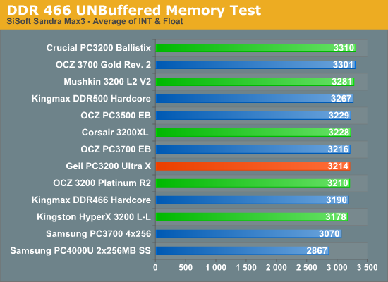 DDR 466 UNBuffered Memory Test