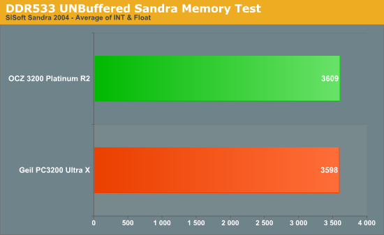 DDR533 UNBuffered Sandra Memory Test