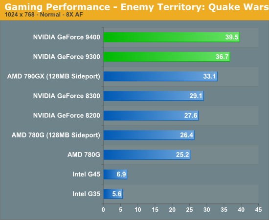 Gaming Performance - Enemy Territory: Quake Wars