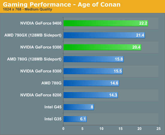 Gaming Performance - Age of Conan