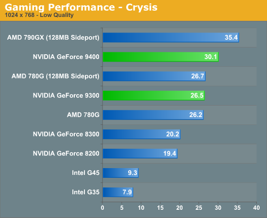 Gaming Performance - Crysis