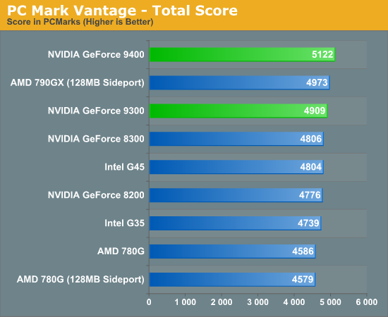 PC Mark Vantage - Total Score