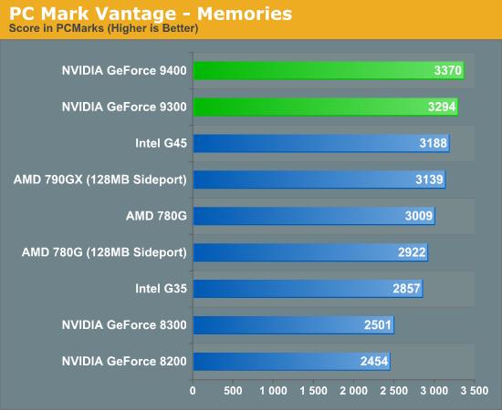 PC Mark Vantage - Memories