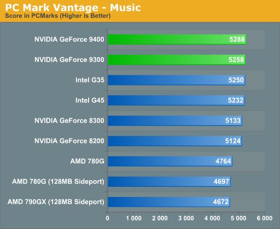 PC Mark Vantage - Music