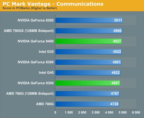 PC Mark Vantage - Communications