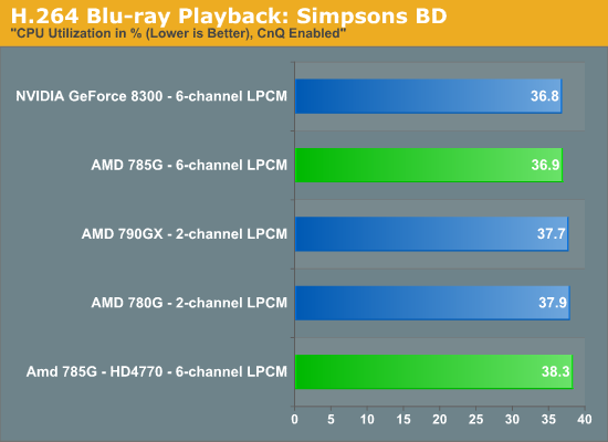 H.264 Blu-ray Playback: Simpsons BD