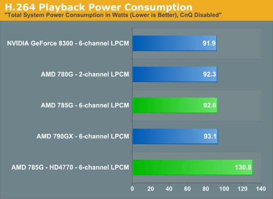 H.264 Playback Power Consumption