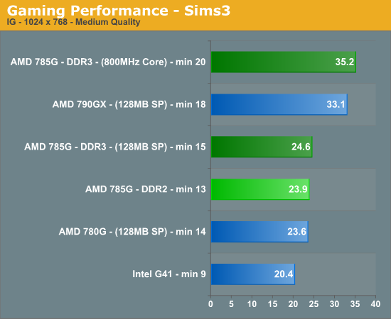 Gaming Performance - Sims3
