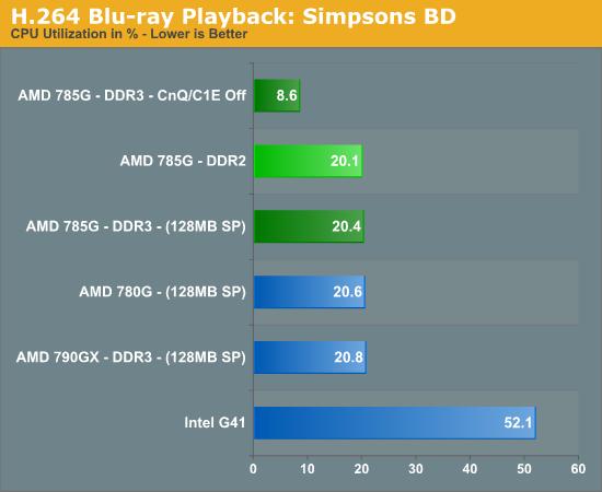 H.264 Blu-ray Playback: Simpsons BD