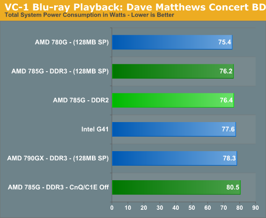 VC-1 Blu-ray Playback: Dave Matthews Concert BD