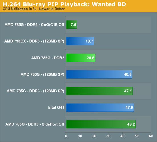 H.264 Blu-ray PIP Playback: Wanted BD