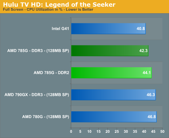 Hulu TV HD: Legend of the Seeker