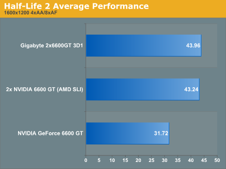 Half-Life 2 Average Performance
