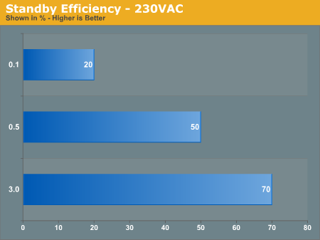 Standby Efficiency - 230VAC
