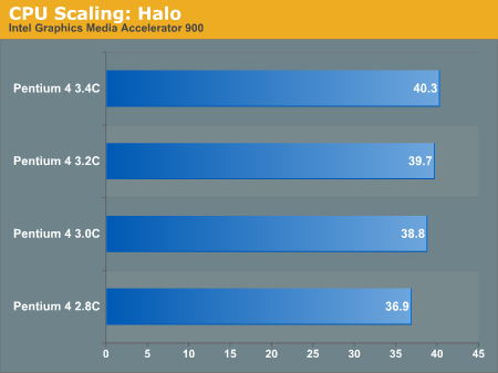 CPU Scaling: Halo