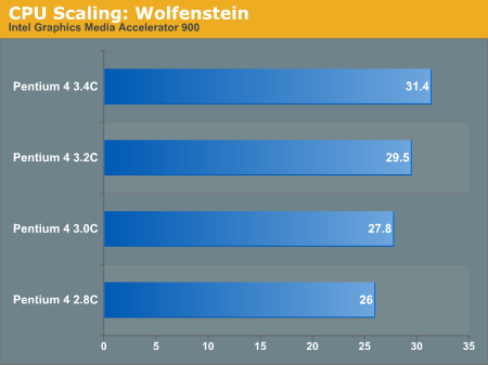 CPU Scaling: Wolfenstein