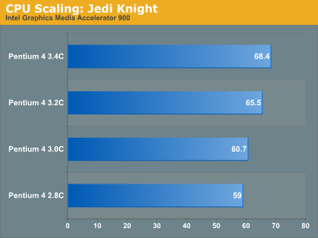 CPU Scaling: Jedi Knight