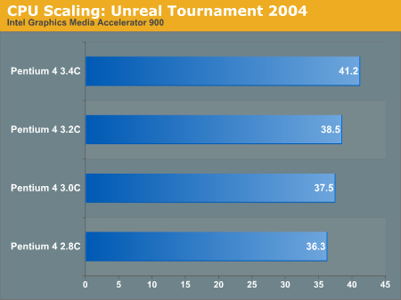CPU Scaling: Unreal Tournament 2004