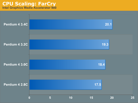 CPU Scaling: FarCry
