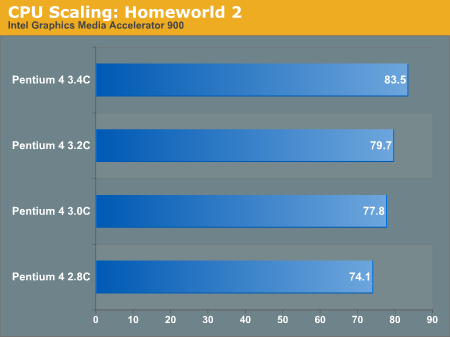 CPU Scaling: Homeworld 2