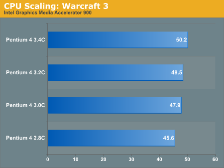 CPU Scaling: Warcraft 3