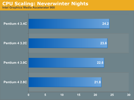 CPU Scaling: Neverwinter Nights