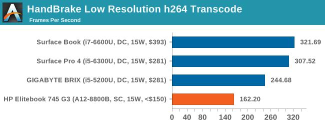 HandBrake Low Resolution h264 Transcode