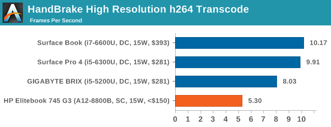 HandBrake High Resolution h264 Transcode