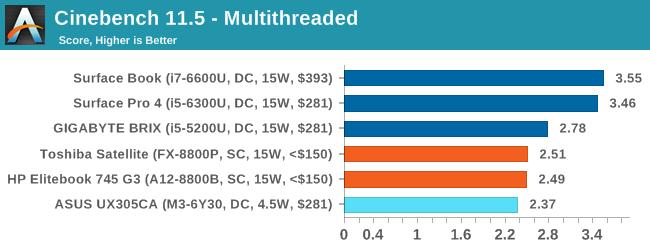Cinebench 11.5 - Multithreaded