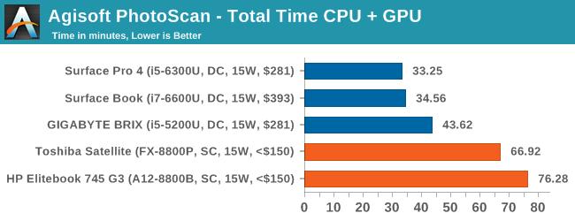 Agisoft PhotoScan - Total Time CPU + GPU