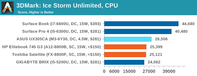 3DMark: Ice Storm Unlimited, CPU