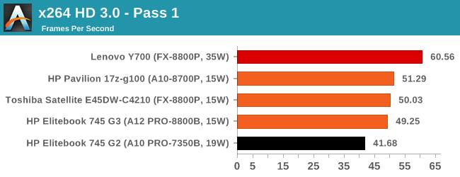 x264 HD 3.0 - Pass 1