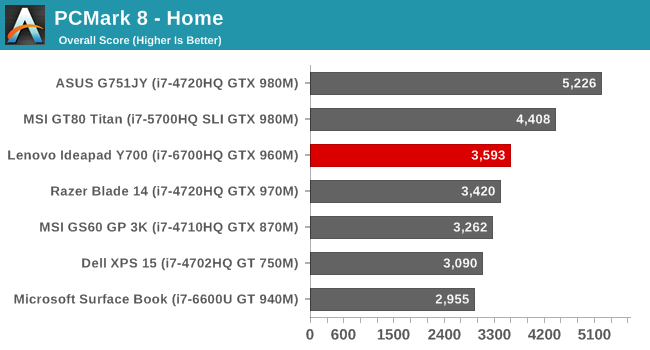 System and Storage Performance - The Lenovo Ideapad Y700