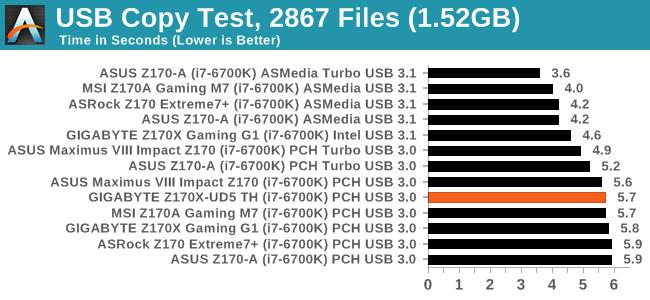 USB Copy Test, 2867 Files (1.52GB)