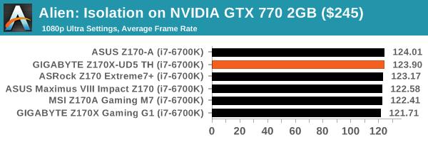 Alien: Isolation on NVIDIA GTX 770 2GB ($245)