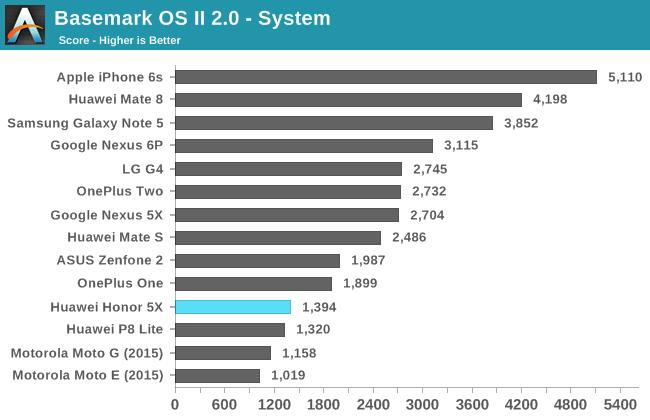 Basemark OS II 2.0 - System