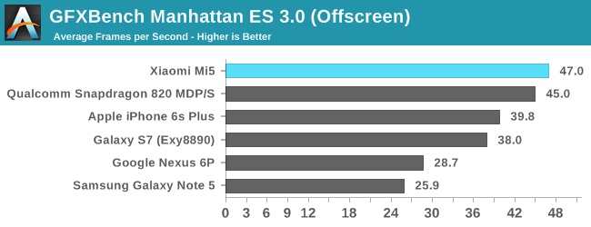 GFXBench Manhattan ES 3.0 (Offscreen)