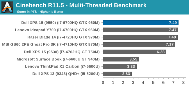 Cinebench R11.5 - Multi-Threaded Benchmark