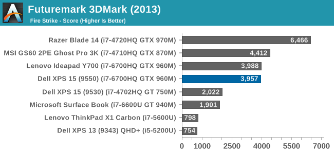 GPU Performance - The Dell XPS 15 9550 Review: Infinity Edge Lineup
