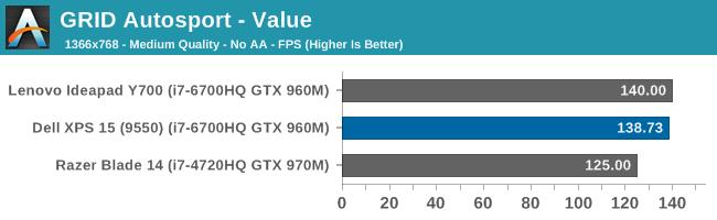 GRID Autosport - Value