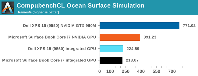 CompubenchCL Ocean Surface Simulation