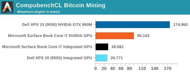 CompubenchCL Bitcoin Mining