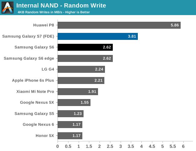 Internal NAND - Random Write
