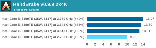 HandBrake v0.9.9 2x4K