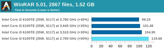 WinRAR 5.01, 2867 files, 1.52 GB