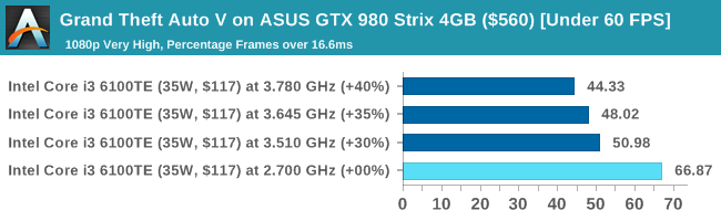 Grand Theft Auto V on ASUS GTX 980 Strix 4GB ($560) [Under 60 FPS]